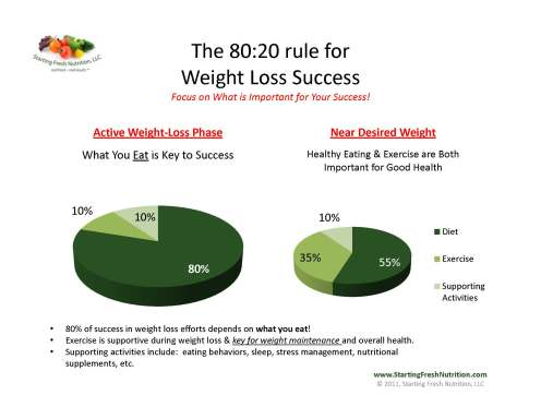 80-20-Rule-for-Weight-Loss-Success